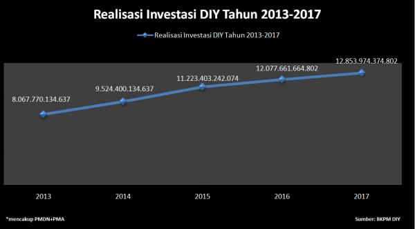 Grafik Realisasi Investasi DIY 2013-2017