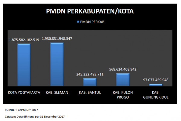 Realisasi PMDN per Kabupaten/Kota  Tahun 2017
