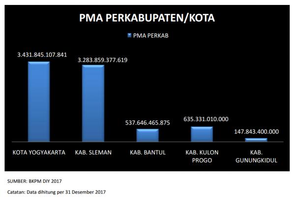 Realisasi PMA per Kabupaten/Kota Tahun 2017