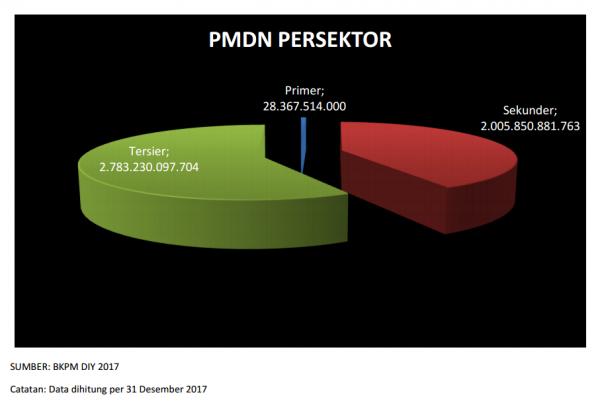 Persentase PMDN Persektor Tahun 2017