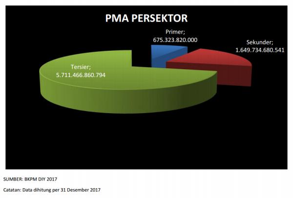 Persentase PMA Persektor Tahun 2017
