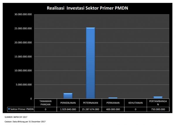 Realisasi Investasi PMDN Sektor Primer DIY Th 2017