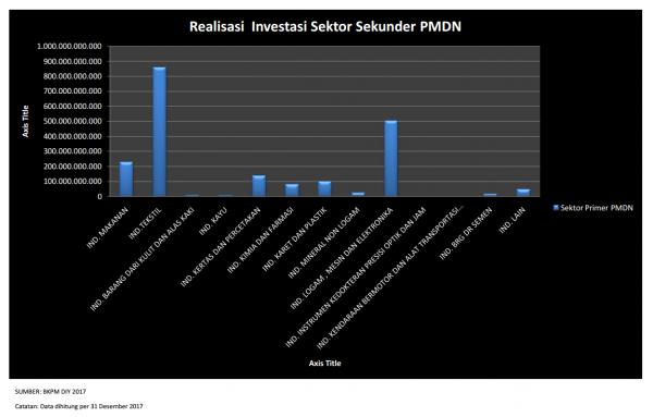 Realisasi Investasi PMDN  Sektor Sekunder Th 2017