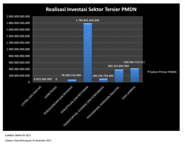Realisasi PMDN  Investasi Sektor Tersier 2017