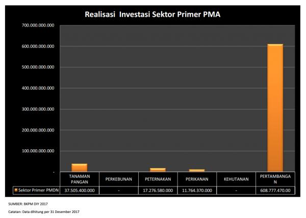 Realisasi PMA Investasi DIY Sektor Primer 2017