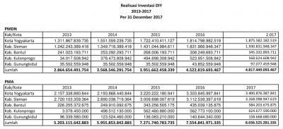 REALISASI INVESTASI DIY TAHUN 2013-2017 31 DESEMBER 2017